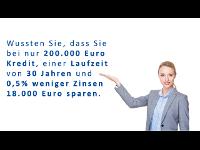 Kreditmakler B-Quadrat | Vergleichen lohnt sich