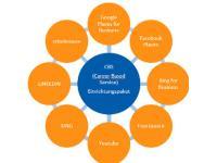 Personalmarketing und Social Recruiting für Employer Branding online mit Career Based Services nützen