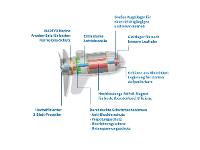 Bootsmotor EcoPower Motordesign