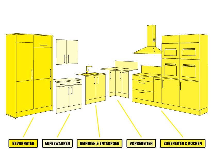 Küchenplanung
