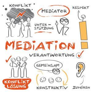 Mediation, Mediator Kontakt