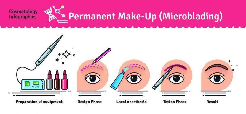 Permanent Make up Augenbrauen Lippen