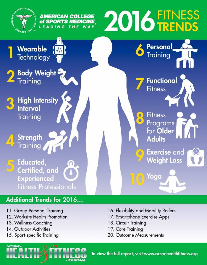 Fitness-Trends 2016