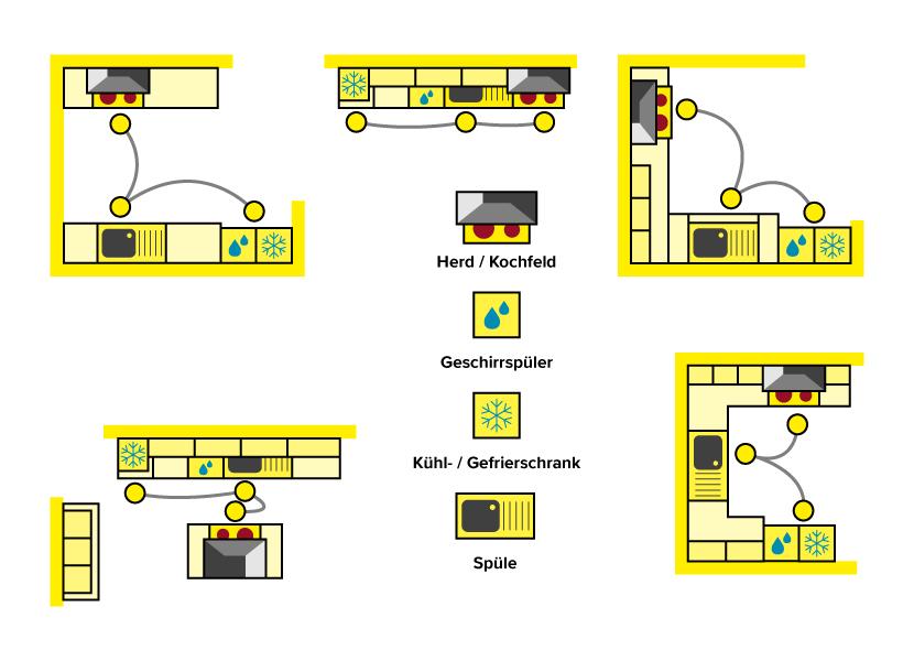 Küchenzonen Planen ~ küchenplanung in 8 schritten zur traumküche herold at