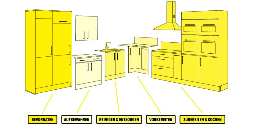 Küchenplanung: Küchenzonen