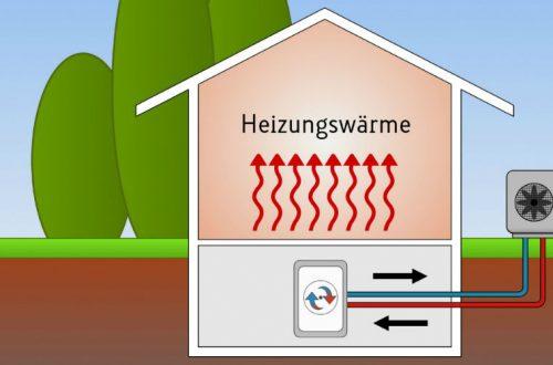 Luft Wasser Wärmepumpe
