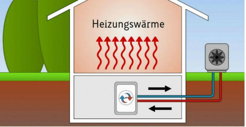 Luft-Wasser-Wärmepumpe erzeugt Heizungswärme