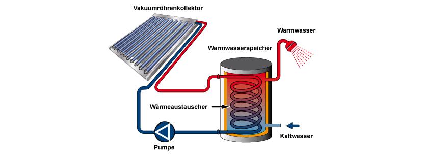 Infografik über die Funktionsweise einer thermischen Solaranlage. So funktioniert Solarthermie.