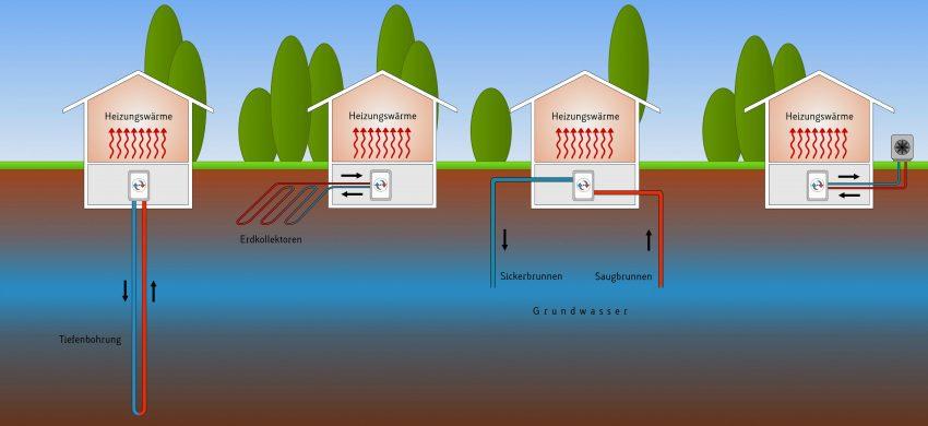 4 Arten an Wärmepumpen (Erdwärmepumpe, Wasserwärmepumpe, Luftwärmepumpe)