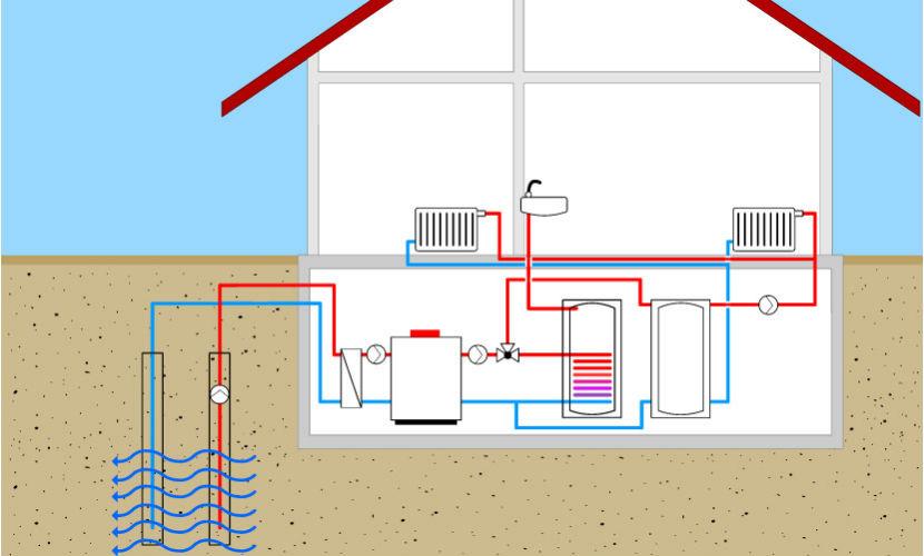 Wasser Wasser Wärmepumpe im Haus angeschlossen
