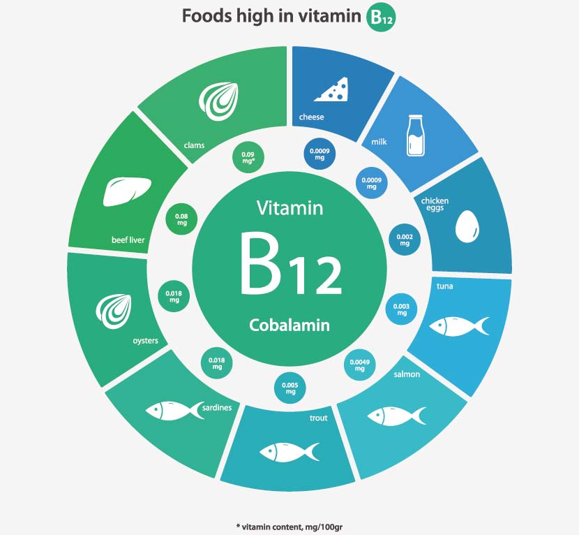 Vitamin B12 Tabelle