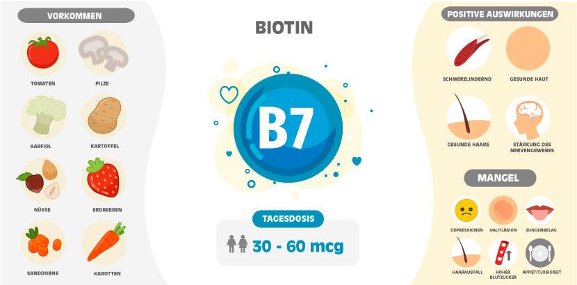 Biotin Lebensmittel