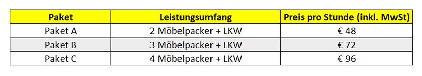 Preisübersicht Wiener Möbelpacker