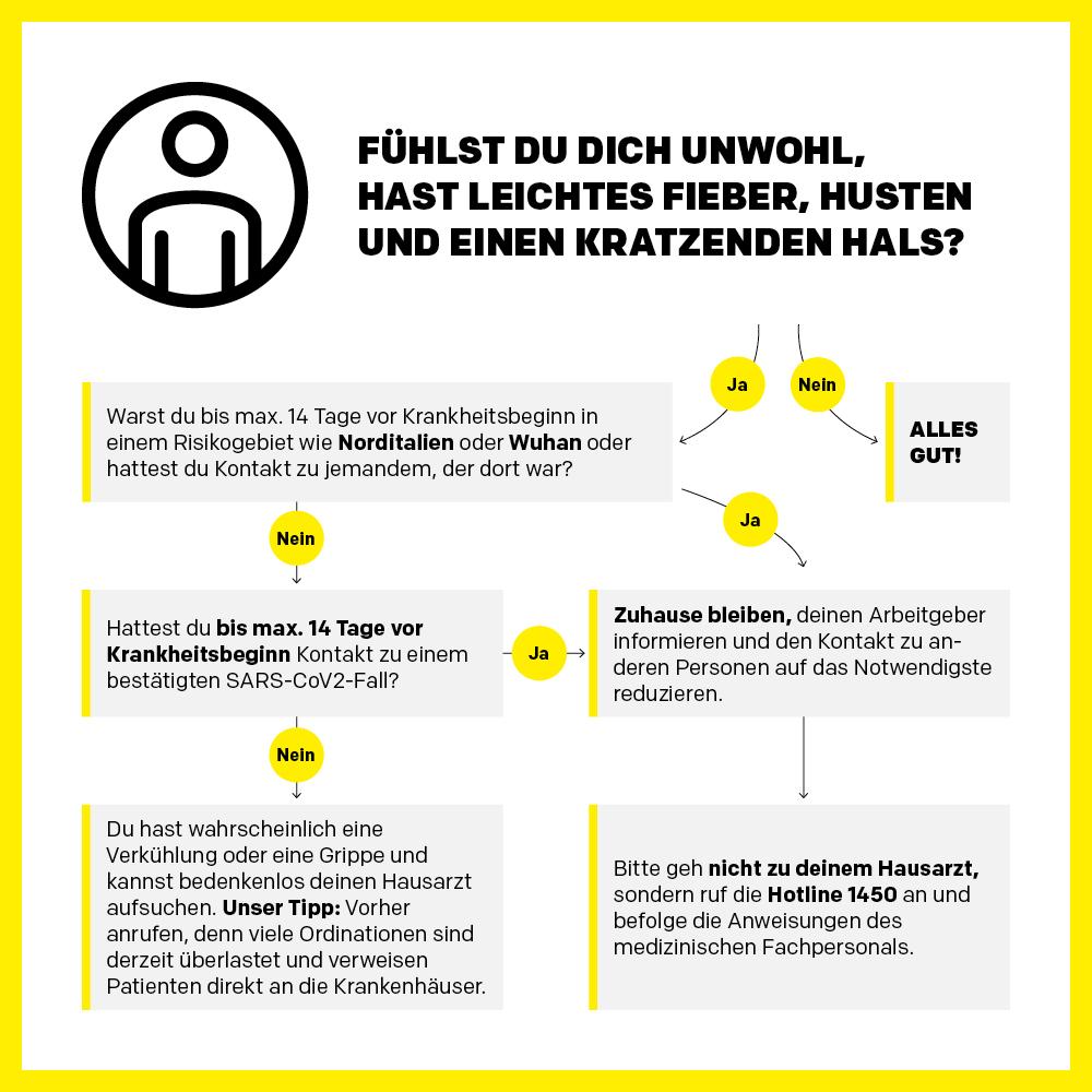 Corona Virus Österreich aktuell