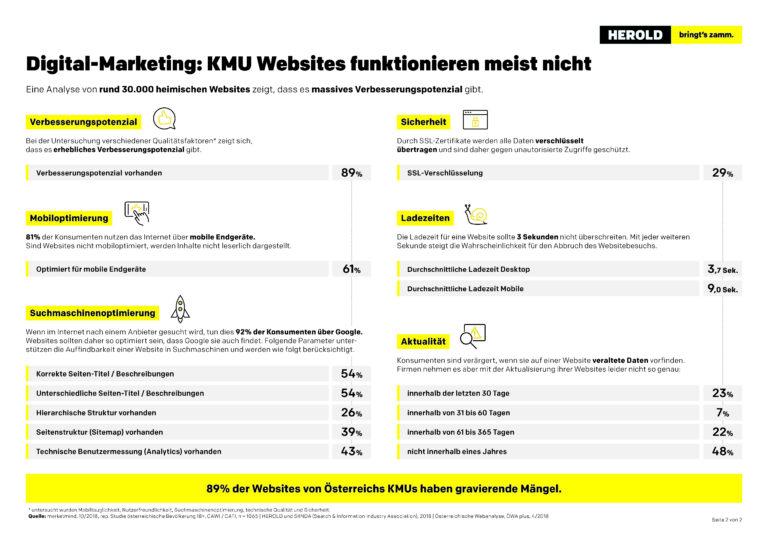 © Herold Business Data GmbH