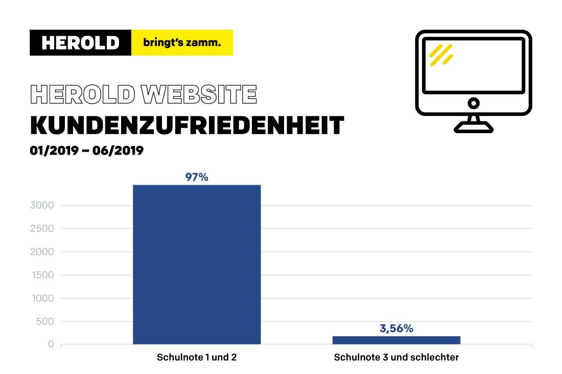Statistik Kundenzufriedenheit bei HEROLD Websites