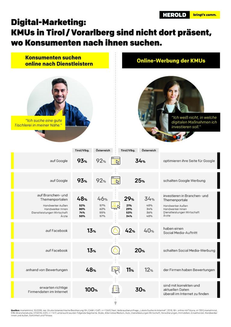 Tirol Infografik_Diskrepanz_Konsument_und_KMU_20190710