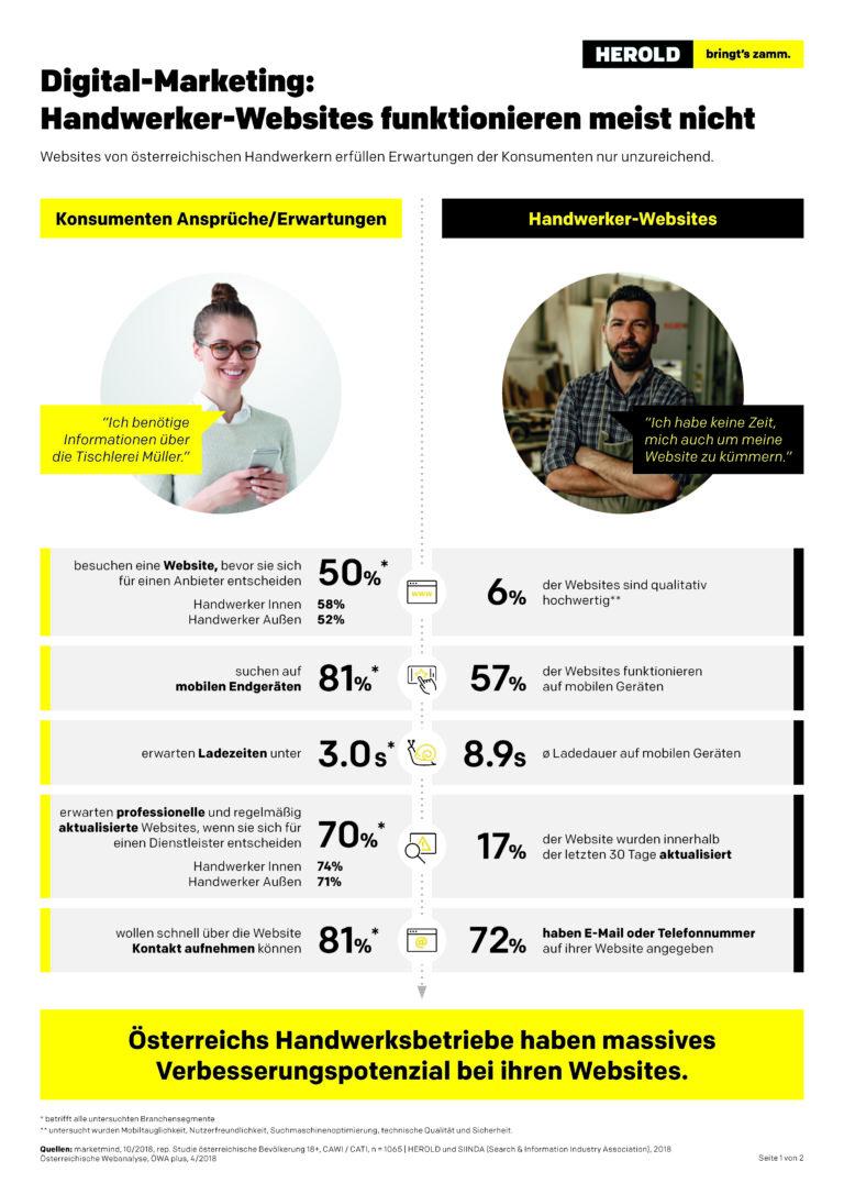 Infografik Website_Handwerker A_201907