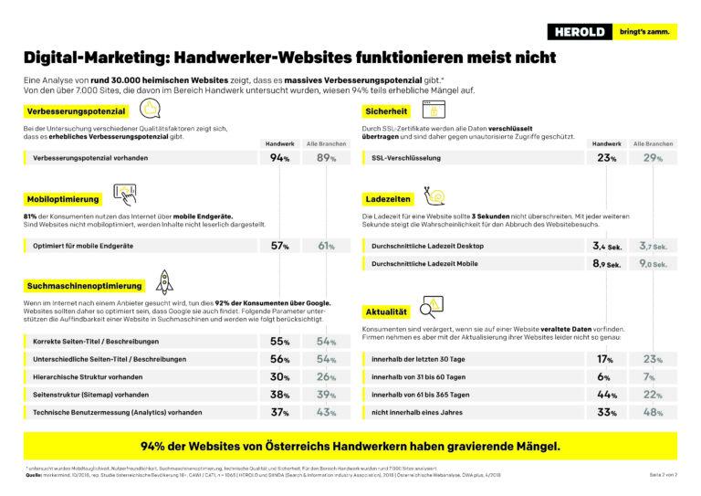 Infografik Website_Handwerker B_201907