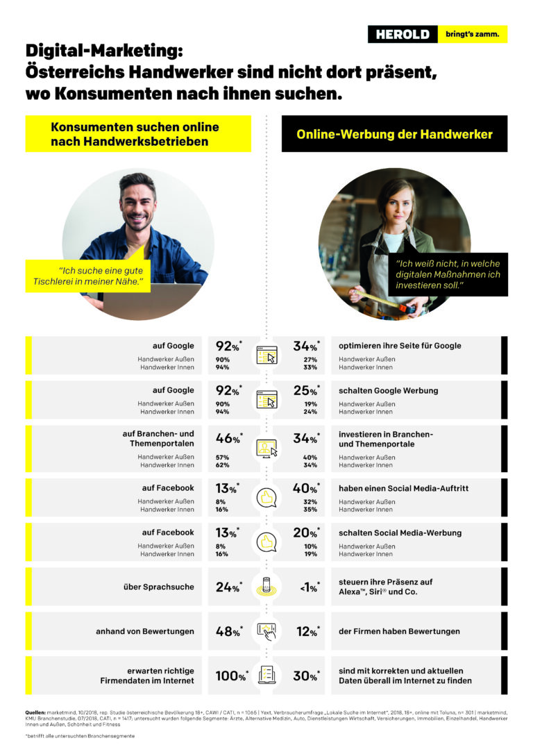 Infografik_Diskrepanz_Konsument_und_Handwerker_201907