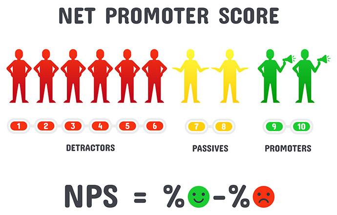 Ermitteln der Net Promoter Bewertung indem kritische Antworten von positiven Antworten abgezogen werden.