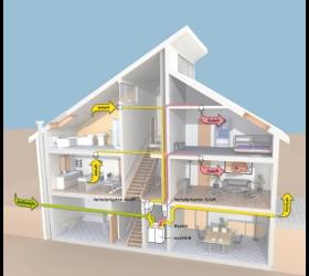 Raumlüftung Zentralentlüftung Wohnungslüftung Hauslüftung Wohnraumlüftung